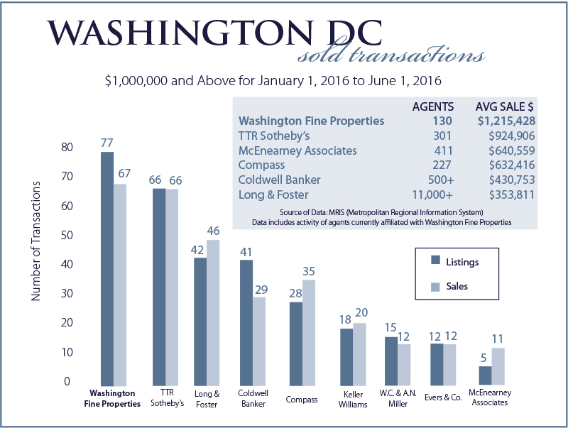 Washington DC Sales